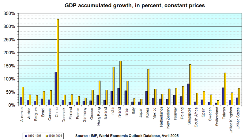 800px-Gdp_accumulated_change