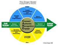 David-Zinger-Employee-Engagement-Model