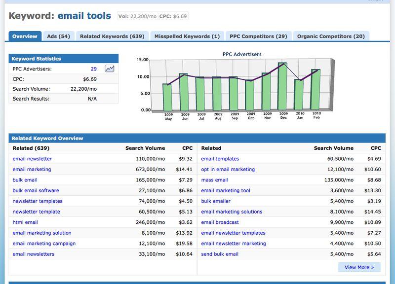 Keyword tool -email tools