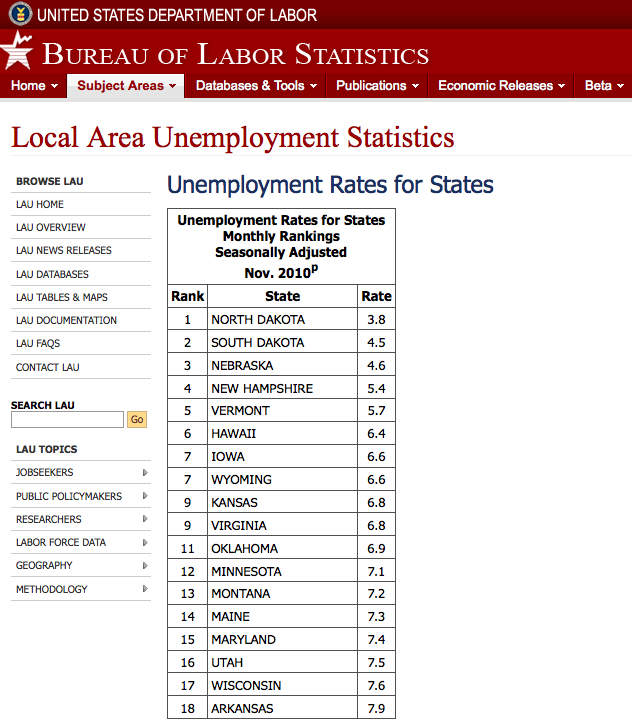 Unemployment rates - BLS - j