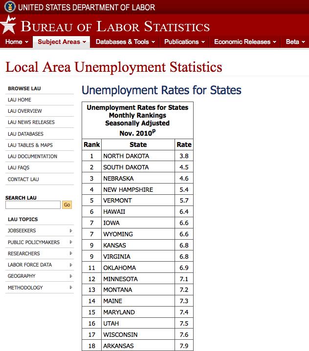 Unemployment rates - BLS - j