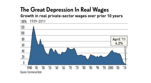 Great depression real wages