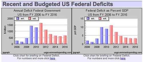 Federal deficit - j