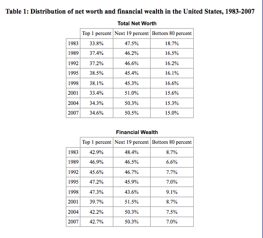 Wealth distribution - J