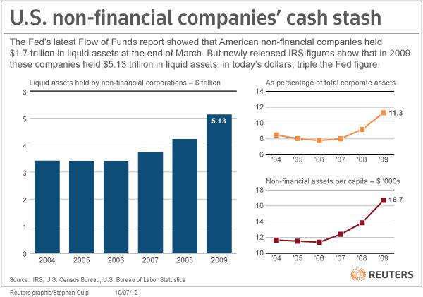 Reuters_Companies_Cash